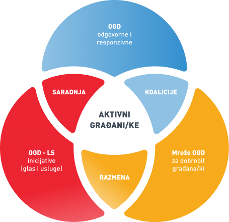 soc-diagram